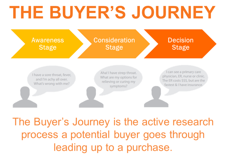 hubspot-buyers-journey-stages