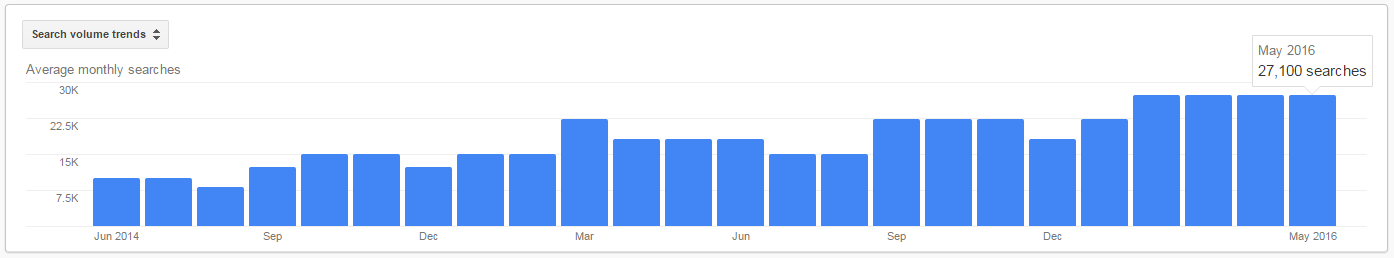 Customer Journey Average Monthly Search Volume