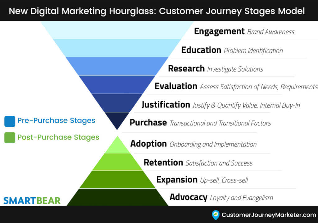 New Digital Marketing Funnel Stages: Customer Journey Hourglass