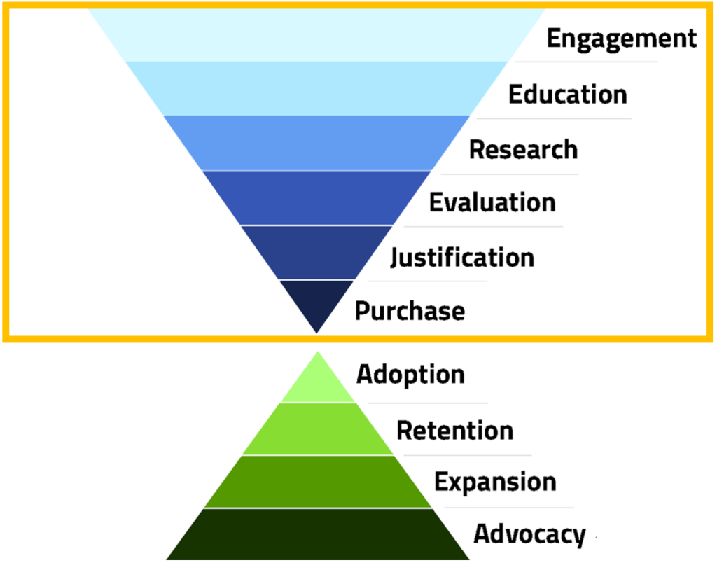 Customer Journey Stages Pre-Purchase