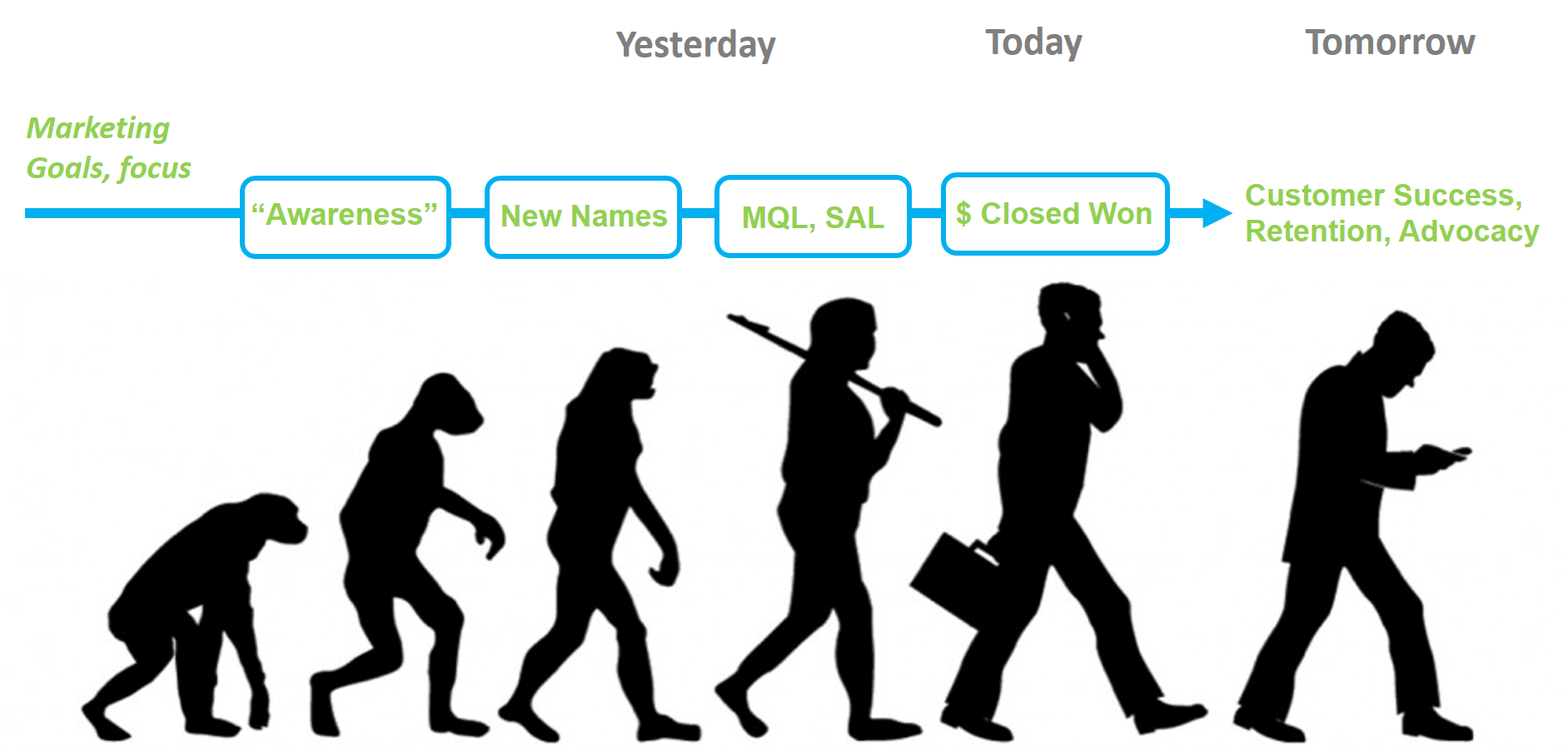 Evolution of Marketing Across Customer Life-cycle