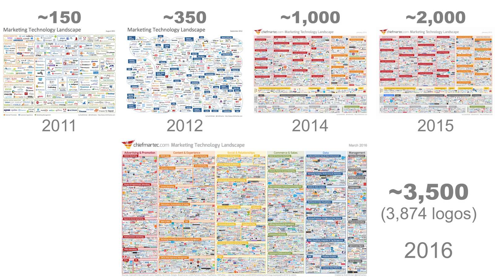 Marketing Technology Landscape Timeline 2011-2016
