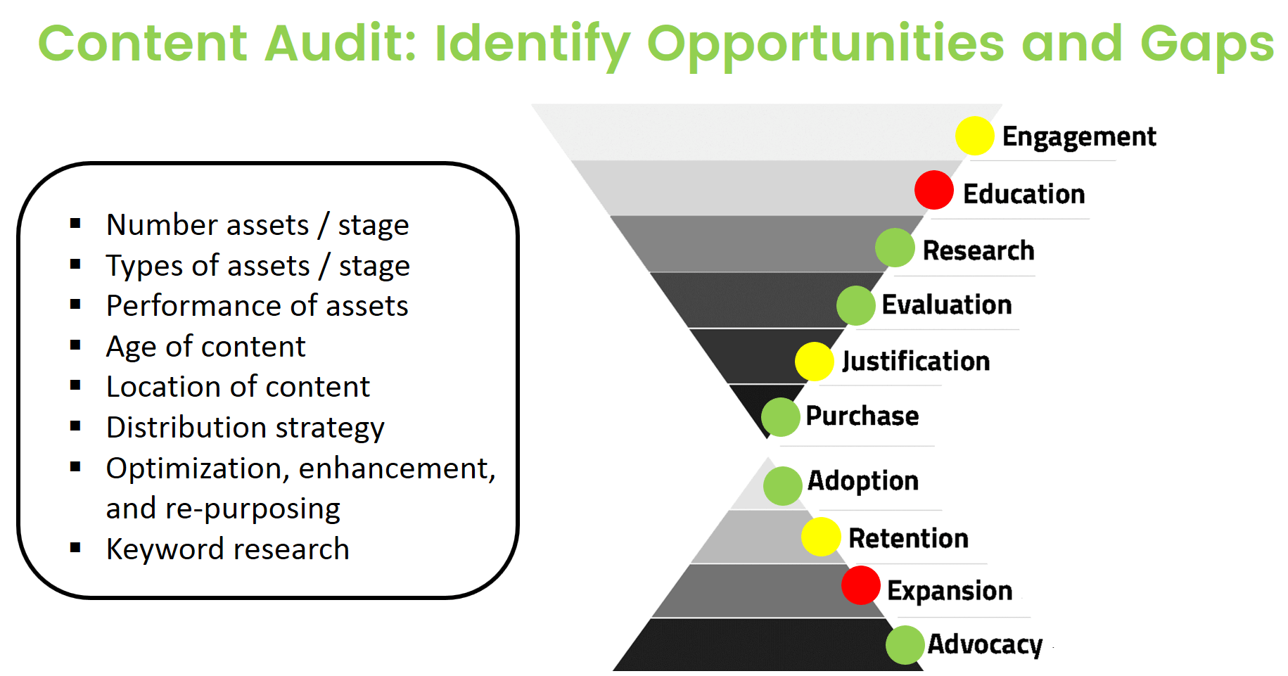 Content Audit Factors
