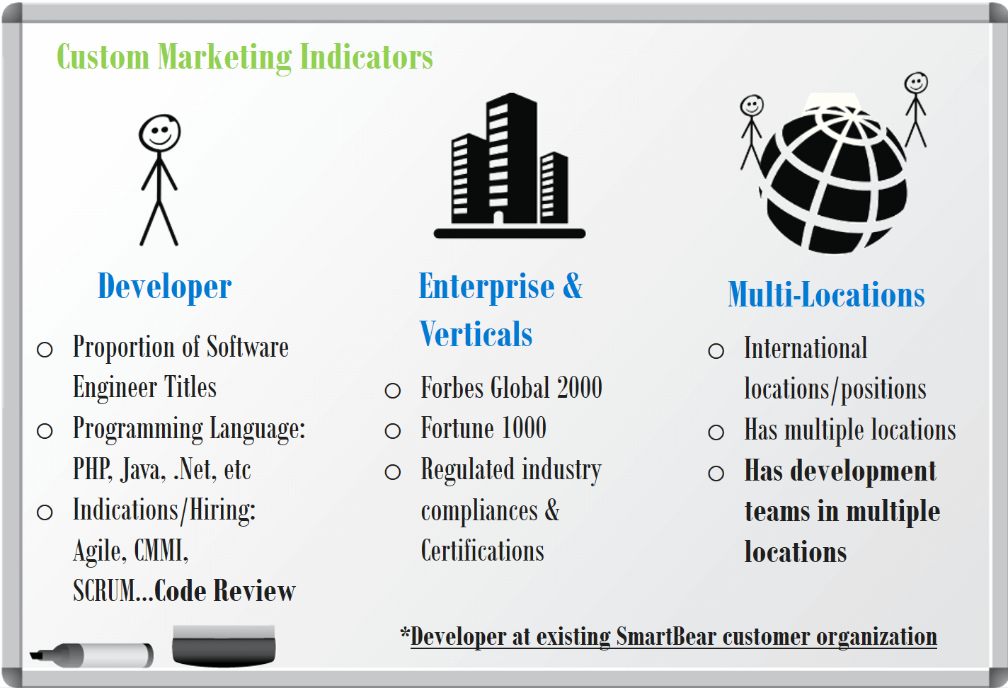 Custom-Marketing-Indicators-Example-Predictive-Analytics-Mintigo