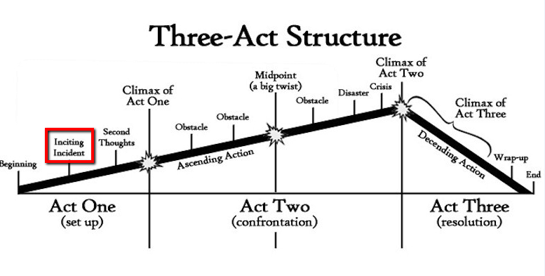 Three-Act-Structure-Inciting-Incident-Buying-Triggers