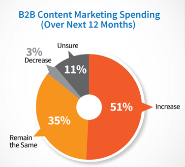 B2B content marketing spending next 12 months