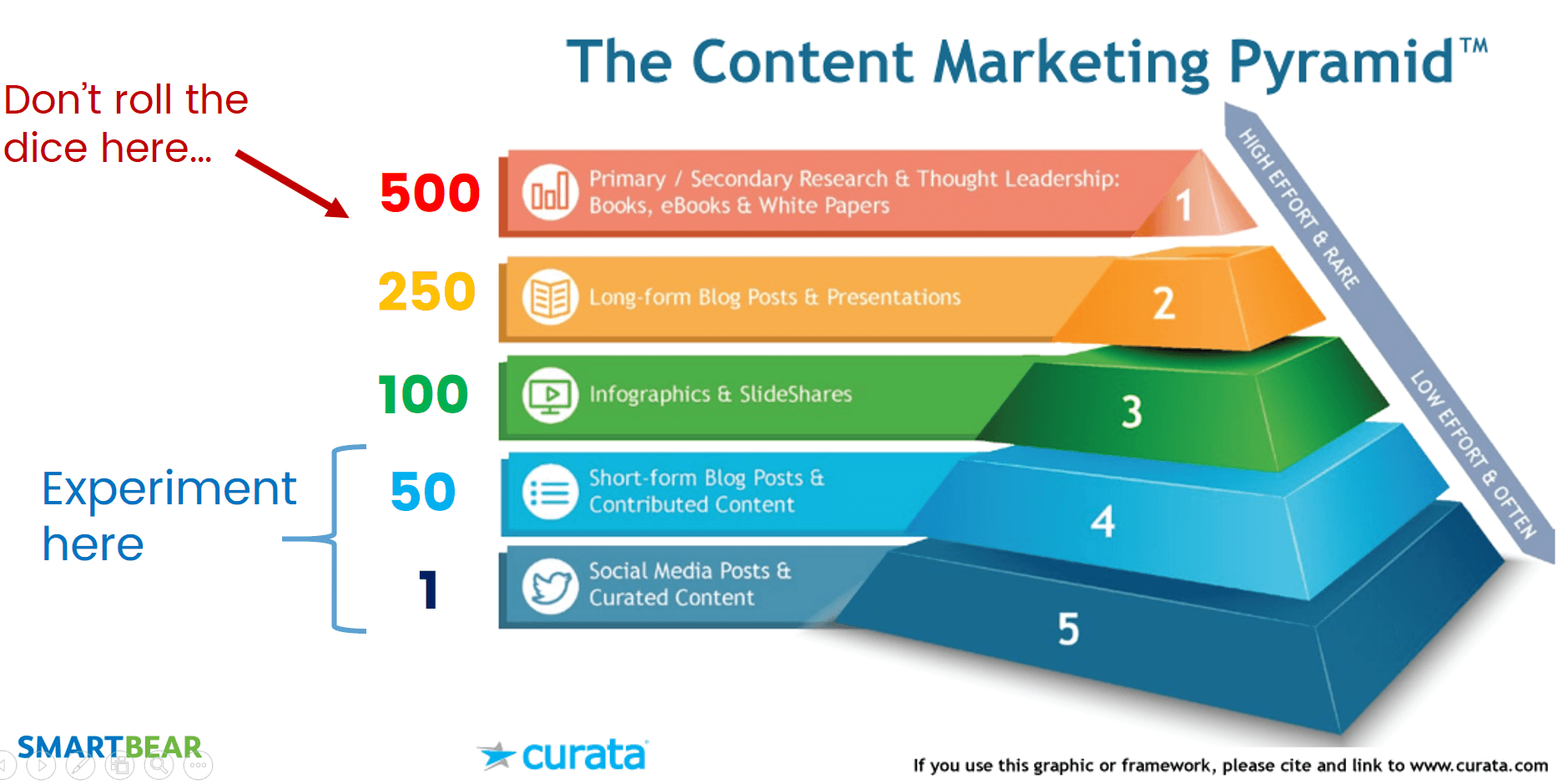 Curata Content Marketing Pyramid