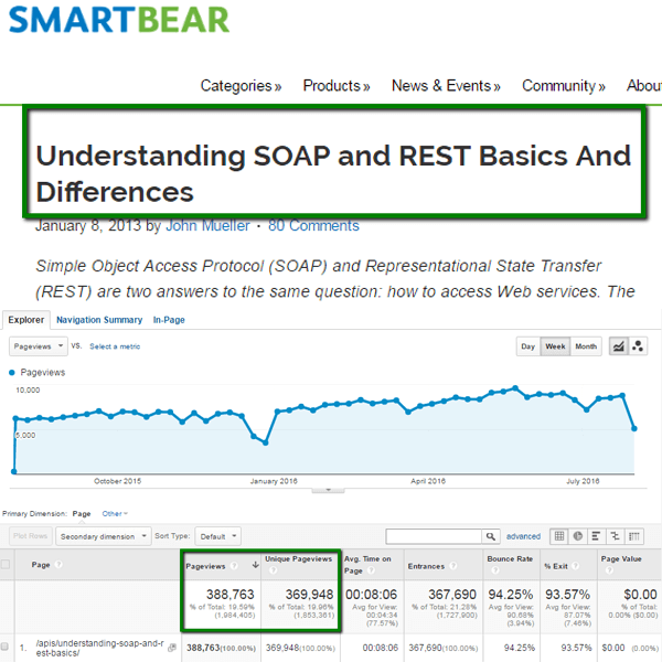 engagement-stage-blog-example-rest-vs-soap-blog-smartbear