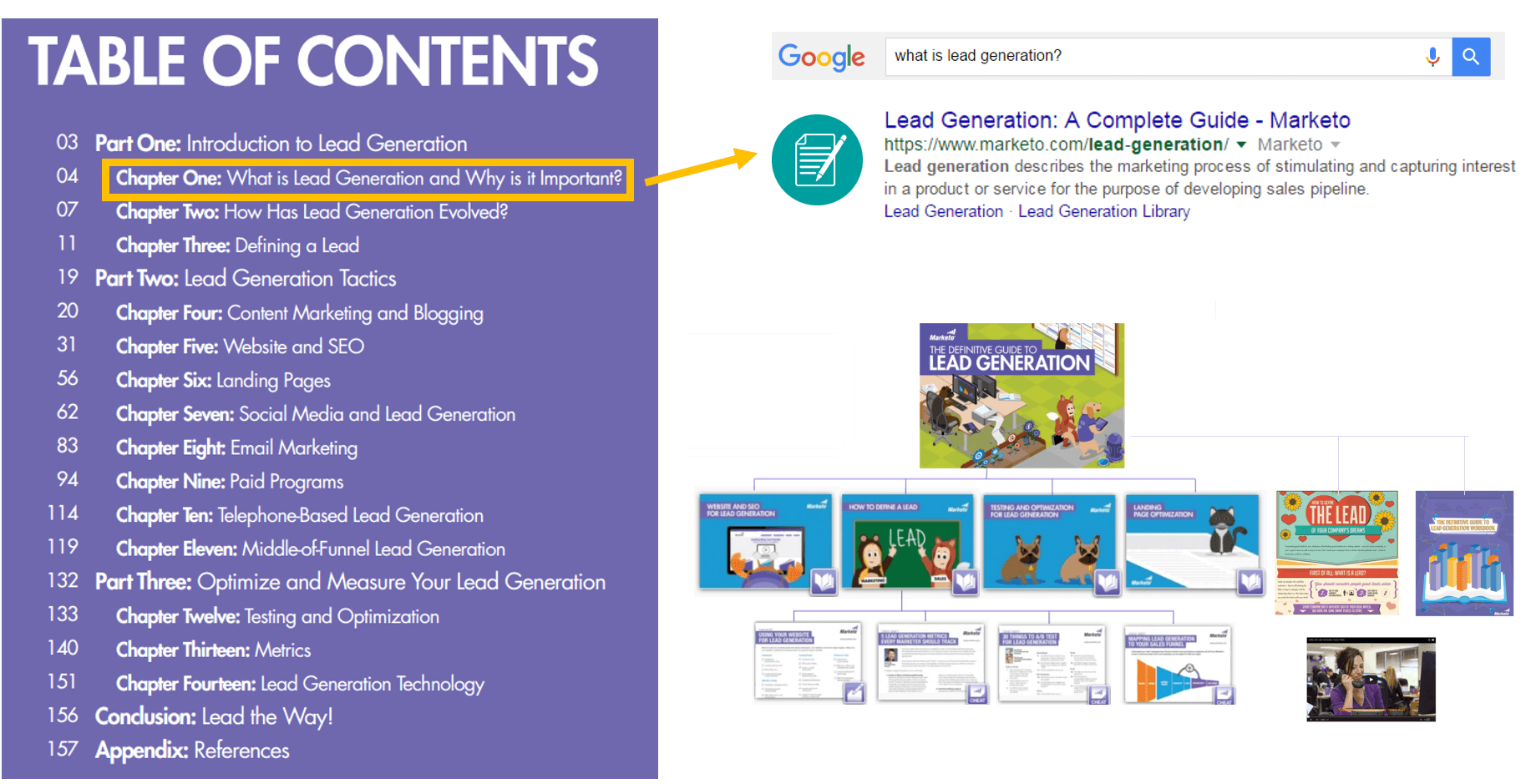 Example Marketo Re-purpose eBook content