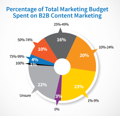 Percentage of B2B Marketing Budget Spent on Content Marketing Chart