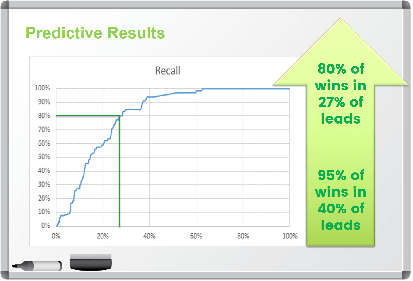 predictive-analytics-marketing-results-80-percent-wins-from-27-percent-leads