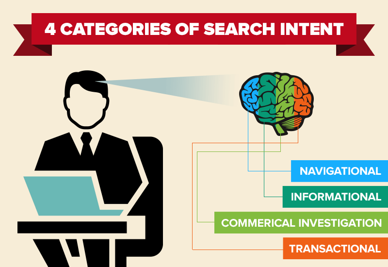 user-search-intent_categories